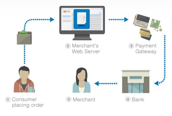 eSewa vs Khalti - Online Payment System